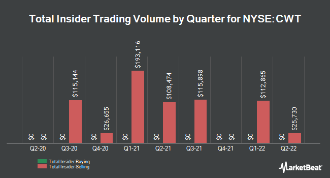 Insider Trades by Quarter for California Water  Service Group Holding (NYSE:CWT)