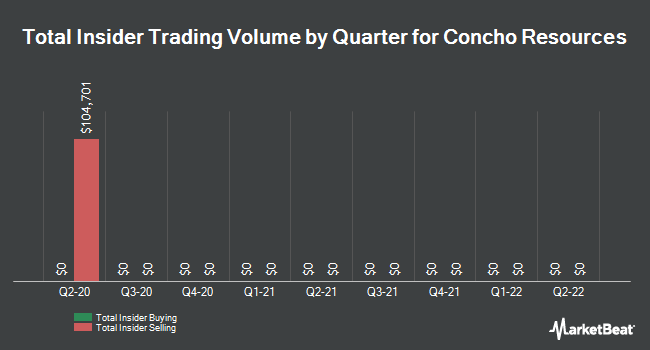 Insider Trades by Quarter for Concho Resources (NYSE:CXO)