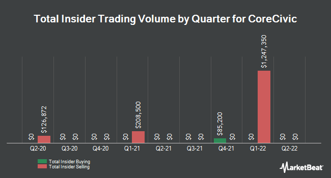 Insider Trades by Quarter for Corrections Corp. of America (NYSE:CXW)