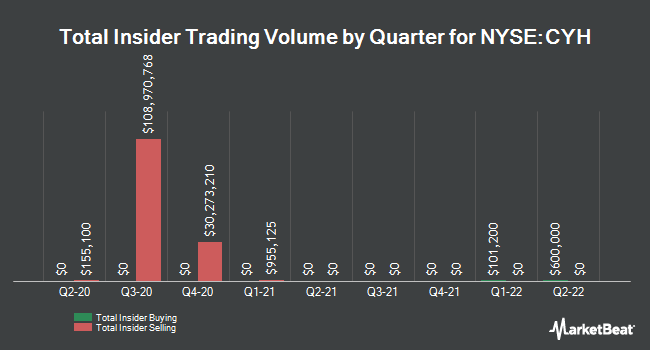 Insider Trades by Quarter for Community Health Systems (NYSE:CYH)