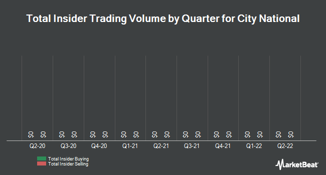 Insider Trades by Quarter for City National Corp (NYSE:CYN)