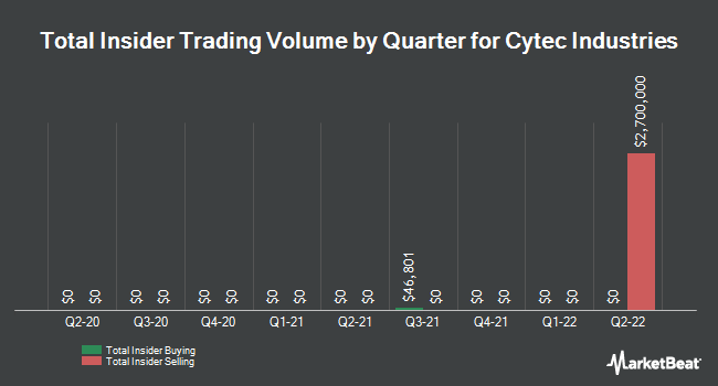 Insider Trades by Quarter for Cytec Industries (NYSE:CYT)