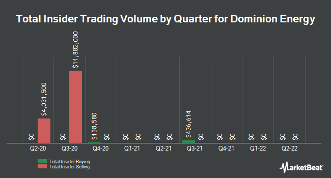 Insider Trades by Quarter for Dominion Resources (NYSE:D)