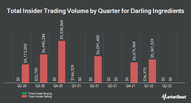 Insider Trades by Quarter for Darling Ingredients (NYSE:DAR)