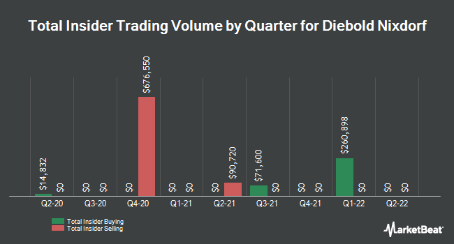 Insider Trades by Quarter for Diebold, Incorporated (NYSE:DBD)