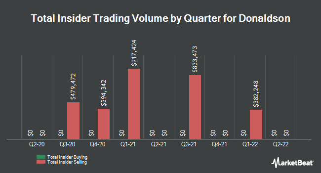 Insider Trades by Quarter for Donaldson (NYSE:DCI)