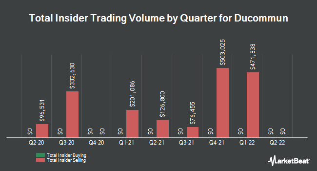 Insider Trades by Quarter for Ducommun Incorporated (NYSE:DCO)