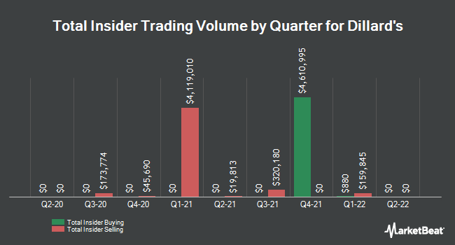 Insider Trades by Quarter for Dillard`s (NYSE:DDS)