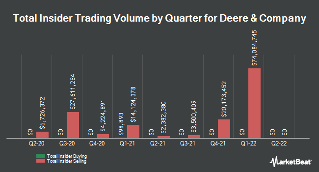 Insider Trades by Quarter for Deere & Company (NYSE:DE)