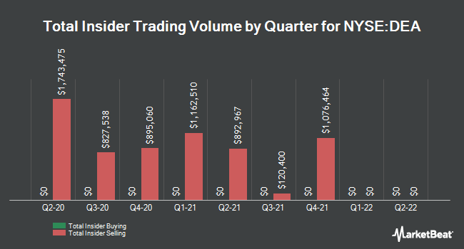 Insider Trades by Quarter for Easterly Government Properties (NYSE:DEA)