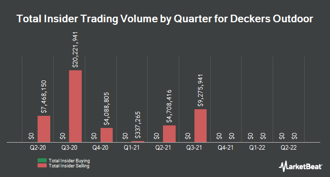 Insider Trades by Quarter for Deckers Outdoor Corp (NYSE:DECK)
