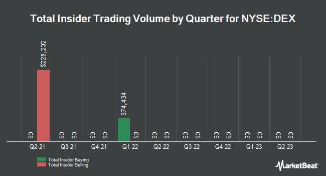 Insider Trades by Quarter for Delaware Enhanced Glbl. Div. & Inc. Fund (NYSE:DEX)