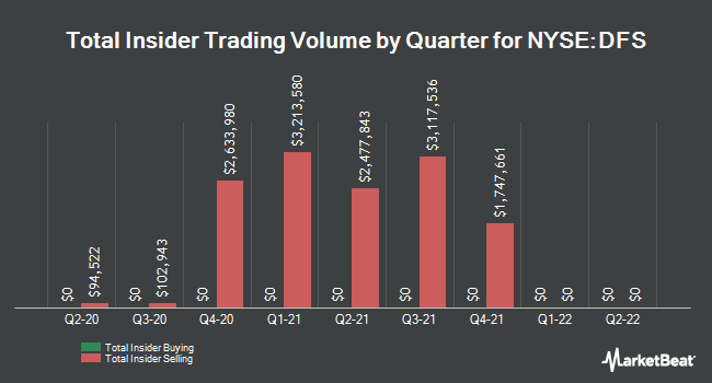 Insider Trades by Quarter for Discover Financial Services (NYSE:DFS)