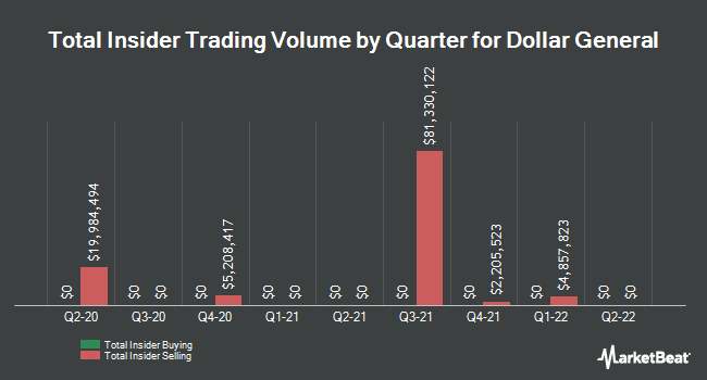 Insider Trades by Quarter for Dollar General Corporation (NYSE:DG)