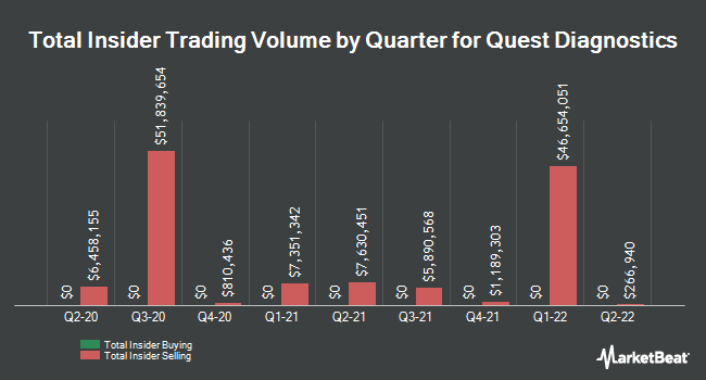 Insider Trades by Quarter for Quest Diagnostics (NYSE:DGX)