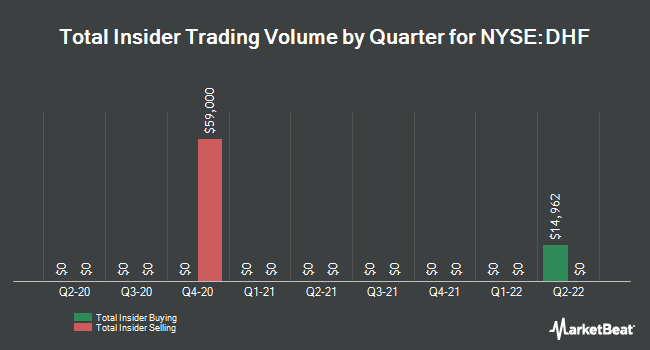 Insider Trading History for Dreyfus High Yield Strategies Fund (NYSE:DHF)