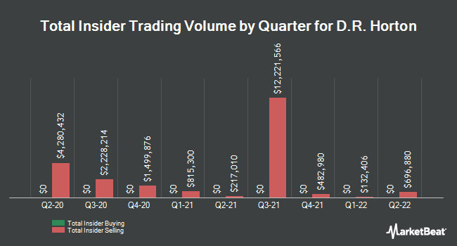 Insider Trades by Quarter for D. R. Horton (NYSE:DHI)