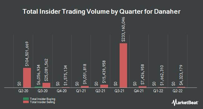 Insider Buying and Selling by Quarter for Danaher (NYSE:DHR)