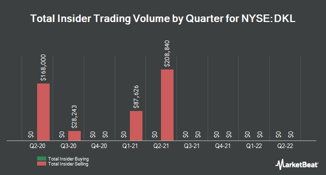 Insider Trades by Quarter for Delek Logistics Partners, L.P. (NYSE:DKL)