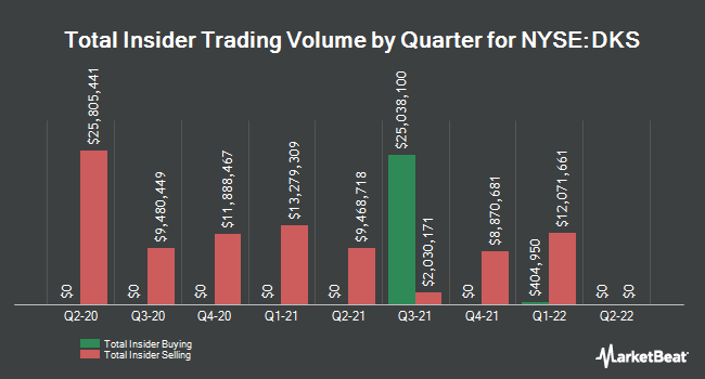 Insider Trades by Quarter for Dick`s Sporting Goods (NYSE:DKS)
