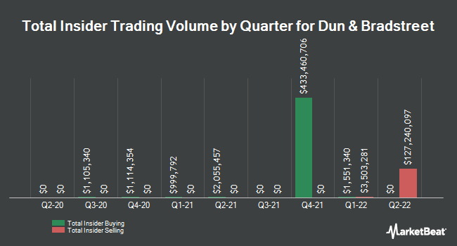 Insider Trades by Quarter for Dun & Bradstreet Corporation (The) (NYSE:DNB)