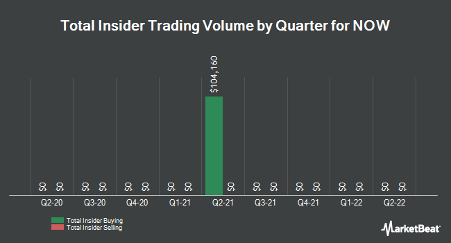 Insider Trades by Quarter for NOW (NYSE:DNOW)