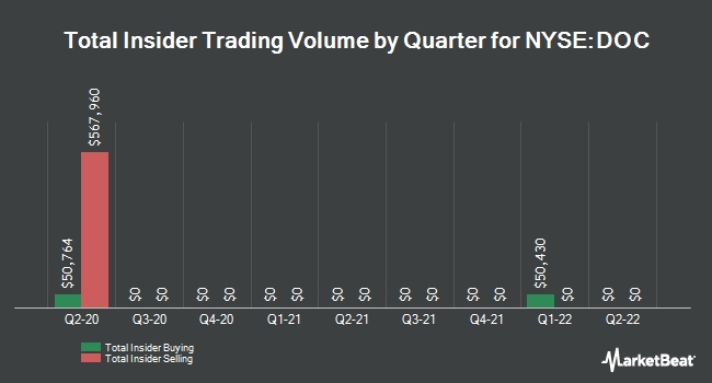 Insider Trades by Quarter for Physicians Realty Trust (NYSE:DOC)
