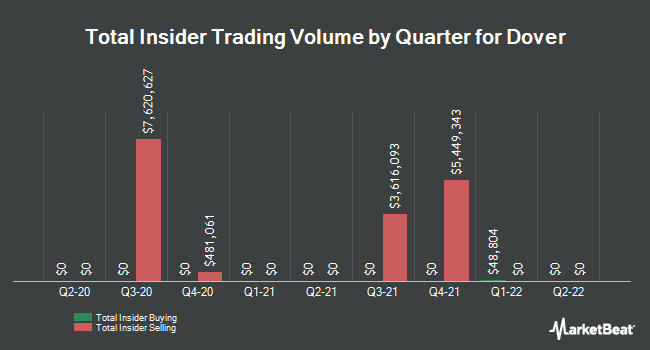 Insider Trades by Quarter for Dover Corporation (NYSE:DOV)