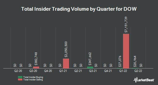 Insider Trades by Quarter for Dow Chemical Co (NYSE:DOW)