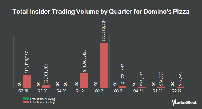 Insider Trades by Quarter for Domino`s Pizza (NYSE:DPZ)