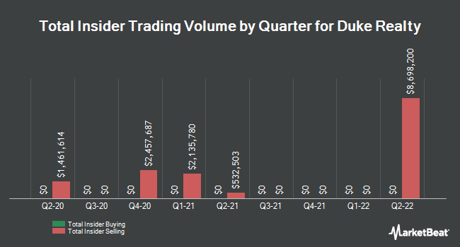 Insider Trades by Quarter for Duke Realty Corporation (NYSE:DRE)