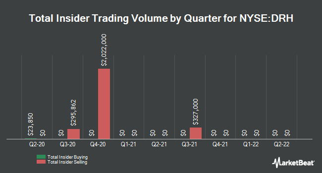 Insider Trades by Quarter for Diamondrock Hospitality Company (NYSE:DRH)