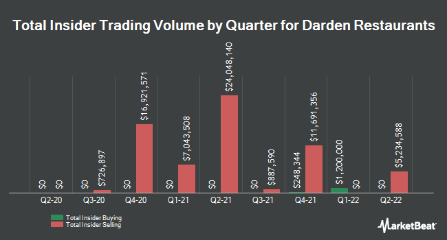 Insider Trades by Quarter for Darden Restaurants (NYSE:DRI)