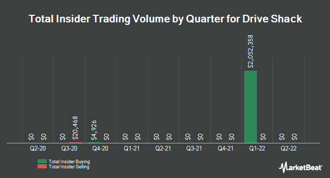 Insider Trades by Quarter for Drive Shack (NYSE:DS)