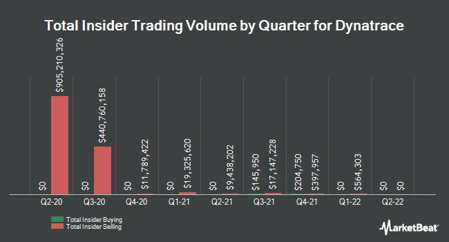 Insider Buying and Selling by Quarter for Dynatrace (NYSE:DT)