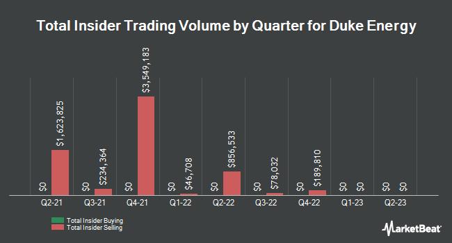 Insider Trades by Quarter for Duke Energy (NYSE:DUK)
