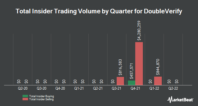 Insider Trades by Quarter for DeVry Education Group (NYSE:DV)