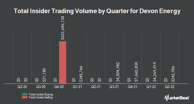 Insider Trades by Quarter for Devon Energy Corporation (NYSE:DVN)