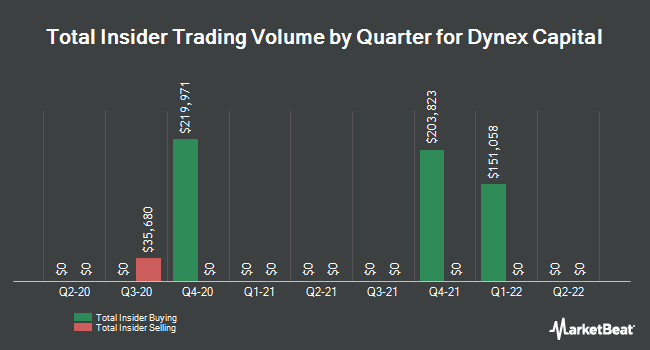 Insider Trades by Quarter for Dynex Capital (NYSE:DX)