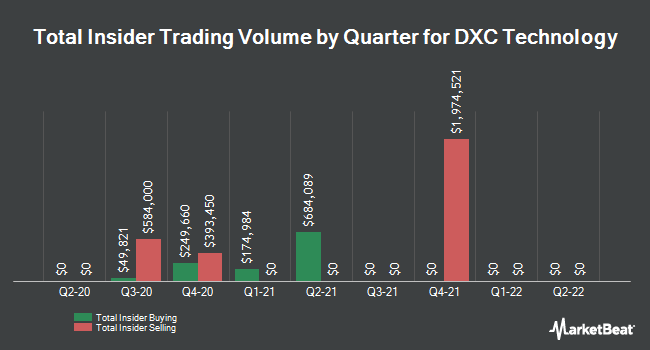Insider Trades by Quarter for DXC Technology Company. (NYSE:DXC)