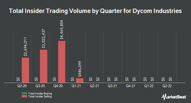 Insider Trades by Quarter for Dycom Industries (NYSE:DY)