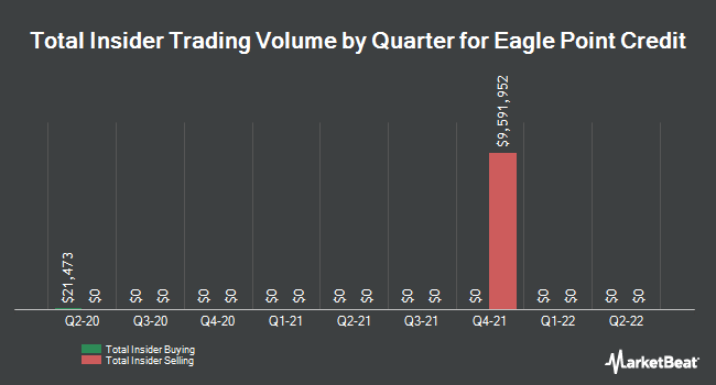 Insider Trades by Quarter for Eagle Point Credit Company (NYSE:ECC)