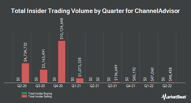 Insider Buying and Selling by Quarter for ChannelAdvisor (NYSE:ECOM)