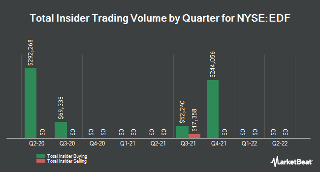 Insider Trades by Quarter for Stone Harbor Emerging Markets Income Fnd (NYSE:EDF)