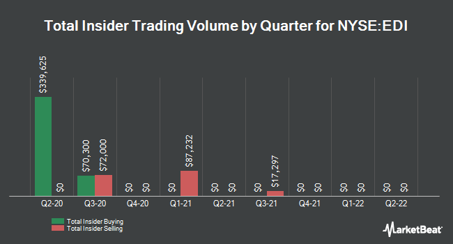 Insider Trading History for Stone Harbor Emerging Markets Total Income Fund (NYSE:EDI)