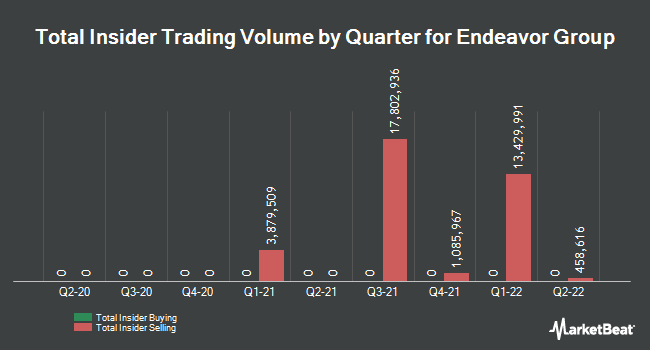 Insider Trades by Quarter for Education Realty Trust (NYSE:EDR)