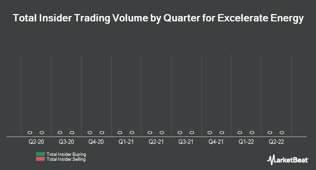 Insider Trades by Quarter for El Paso Electric Company (NYSE:EE)