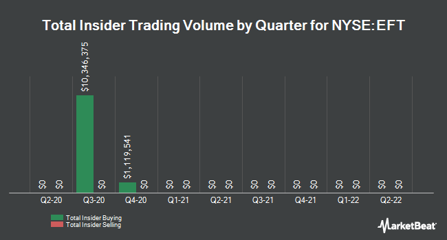 Insider Trades by Quarter for Eaton Vance Floating-Rate Income Trust (NYSE:EFT)