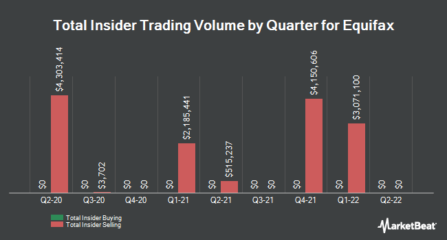 Insider Trades by Quarter for Equifax (NYSE:EFX)