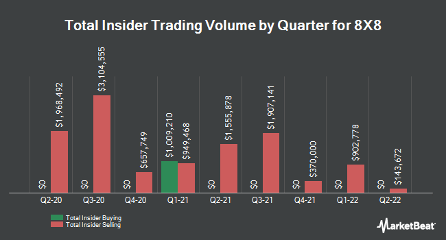 Insider Buying and Selling by Quarter for 8X8 (NYSE:EGHT)
